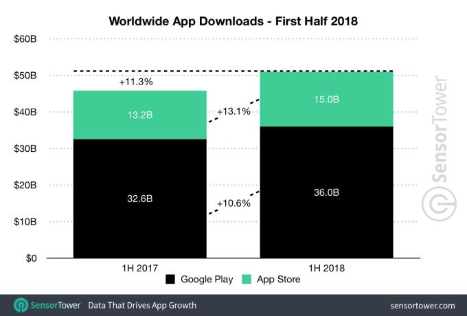Liczba pobrań aplikacji mobilnych na świecie (App Store i Google Play) w 1. poł. 2018 r.