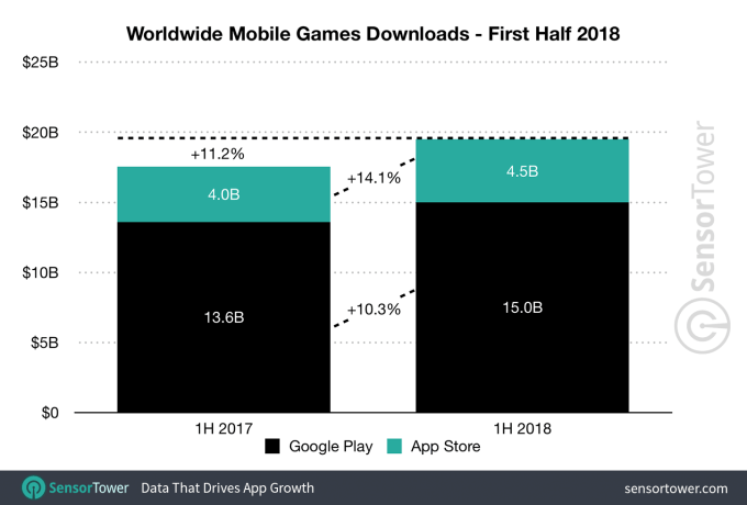 Liczba pobrań gier mobilnych na świecie (App Store i Google Play) w 1. poł. 2018 r.