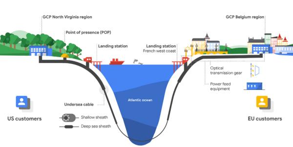 """Google buduje własny kabel podmorski """"Dunant"""" od USA do Francji"""