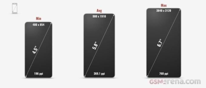 Średnie przekątne ekranów smartfonów z 2018 r.