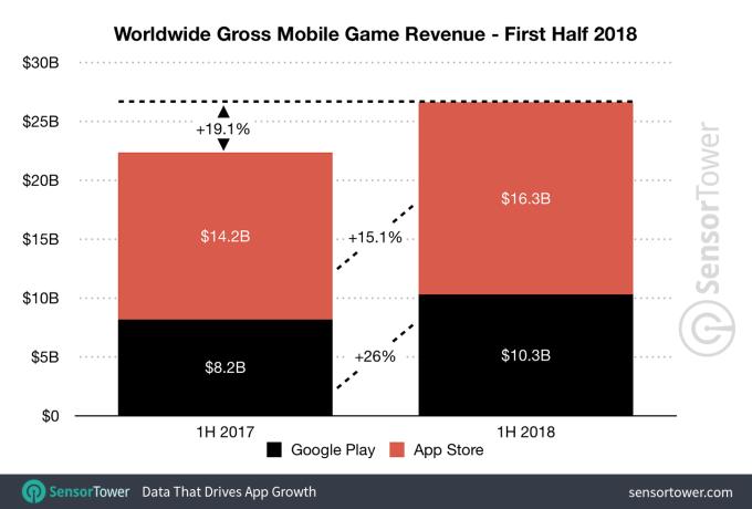 Przychody z gier mobilnych na świecie (App Store i Google Play) w 1. poł. 2018 r.