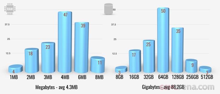 Pamięci RAM i ROM w smartfonach z 2018 r.