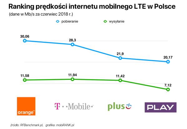 Ranking prędkości internetu mobilnego polskich operatorów (czerwiec 2018)