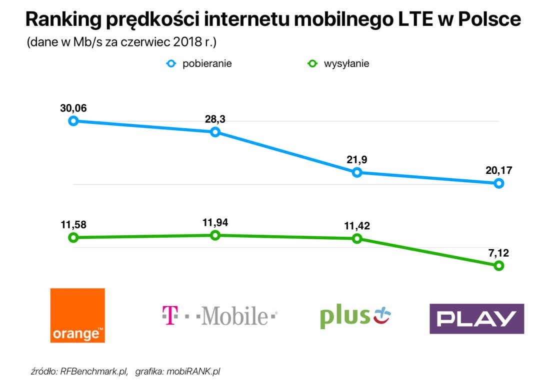Ranking prędkości internetu mobilnego LTE w Polsce (dane za czerwiec 2018 r.)