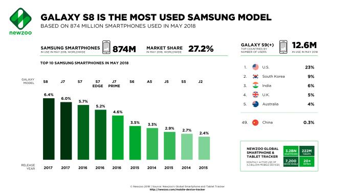 Udział aktywnych modeli smartfonów Samsunga w maju 2018 r.