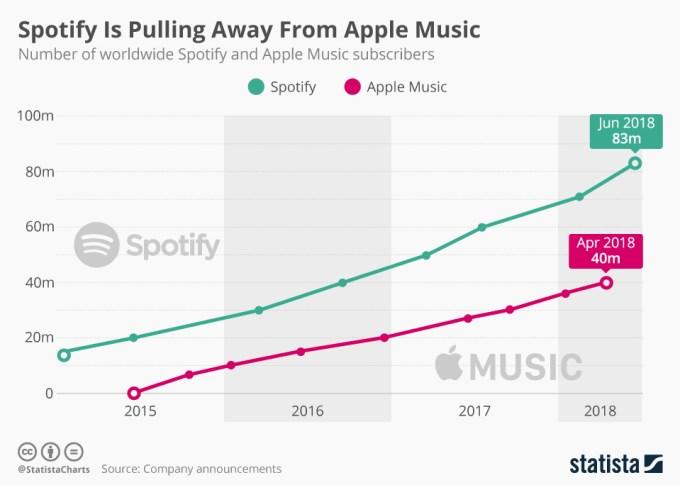 Liczba płatnych subskrypcji Spotify vs. Apple Music (2015 – 2018)