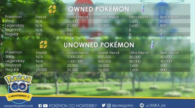 Tabela: Stardust potrzebny do wymiany Pokemonów określonego typu
