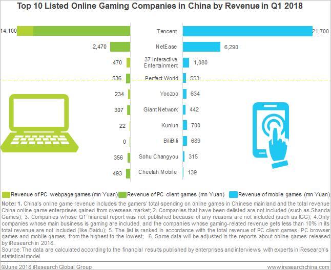 TOP 10 firm na rynku gier internetowych i mobilnych w Chinach pod względem przychodów (1Q 2018)