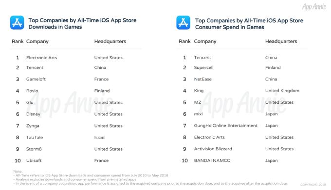 TOP 10 wydawców gier mobilnych na iOS-a (2010-2018)