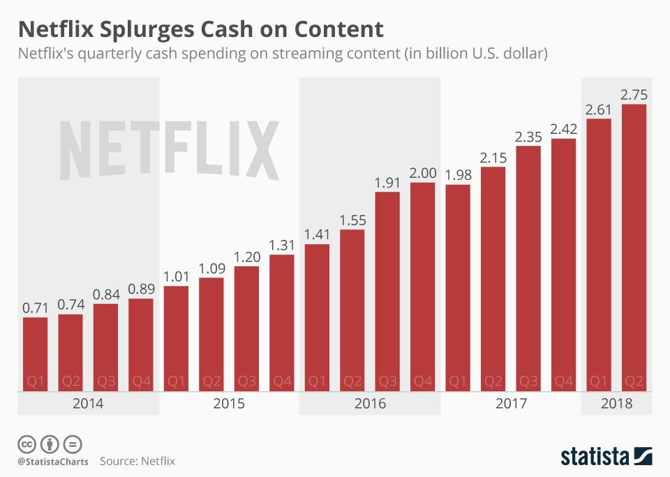 Wydatki serwisu Netflix na treści (2014 - 2Q 2018)