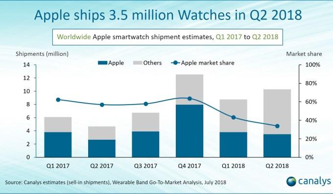 Wysyłki smartwatchów Apple Watch 1Q 2017 - 2Q 2018