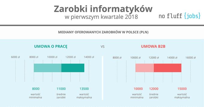 Zarobki informatyków w Polsce (1Q 2018)