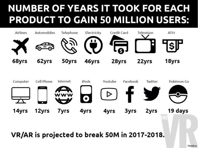 W jakim czasie różne technologie zyskały 50 mln użytkowników?