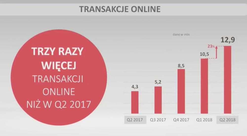 Transakcje online Blikiem (1H 2018)