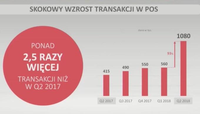 Skokowy wzrost transakcji w POS za pomocą Blika (1H 2018)