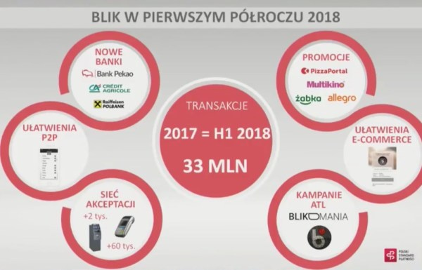 Imponujące wyniki BLIKA za 1. połowę 2018 roku!