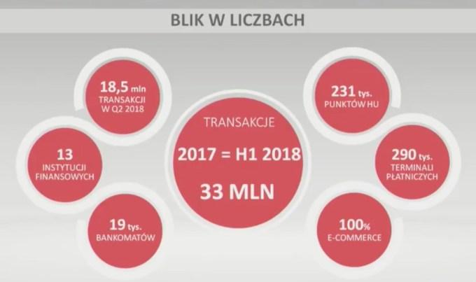 BLIK w liczbach (1H 2018)