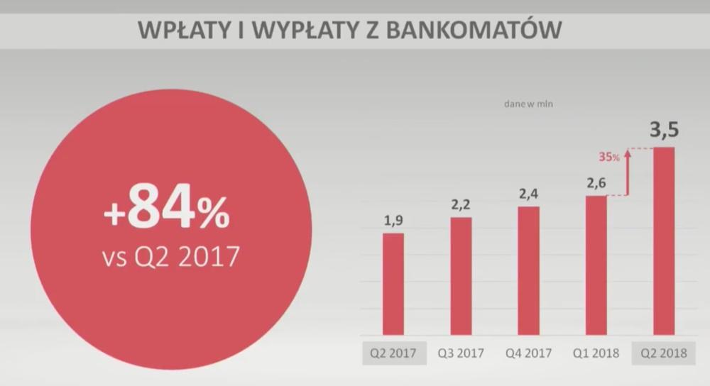 Wpłaty i wypłaty z bankomatów Blikiem (1H 2018)