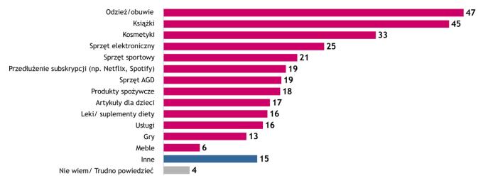 Co kupiłeś za pomocą smartfona/telefonu w mijającym roku (dane w %)