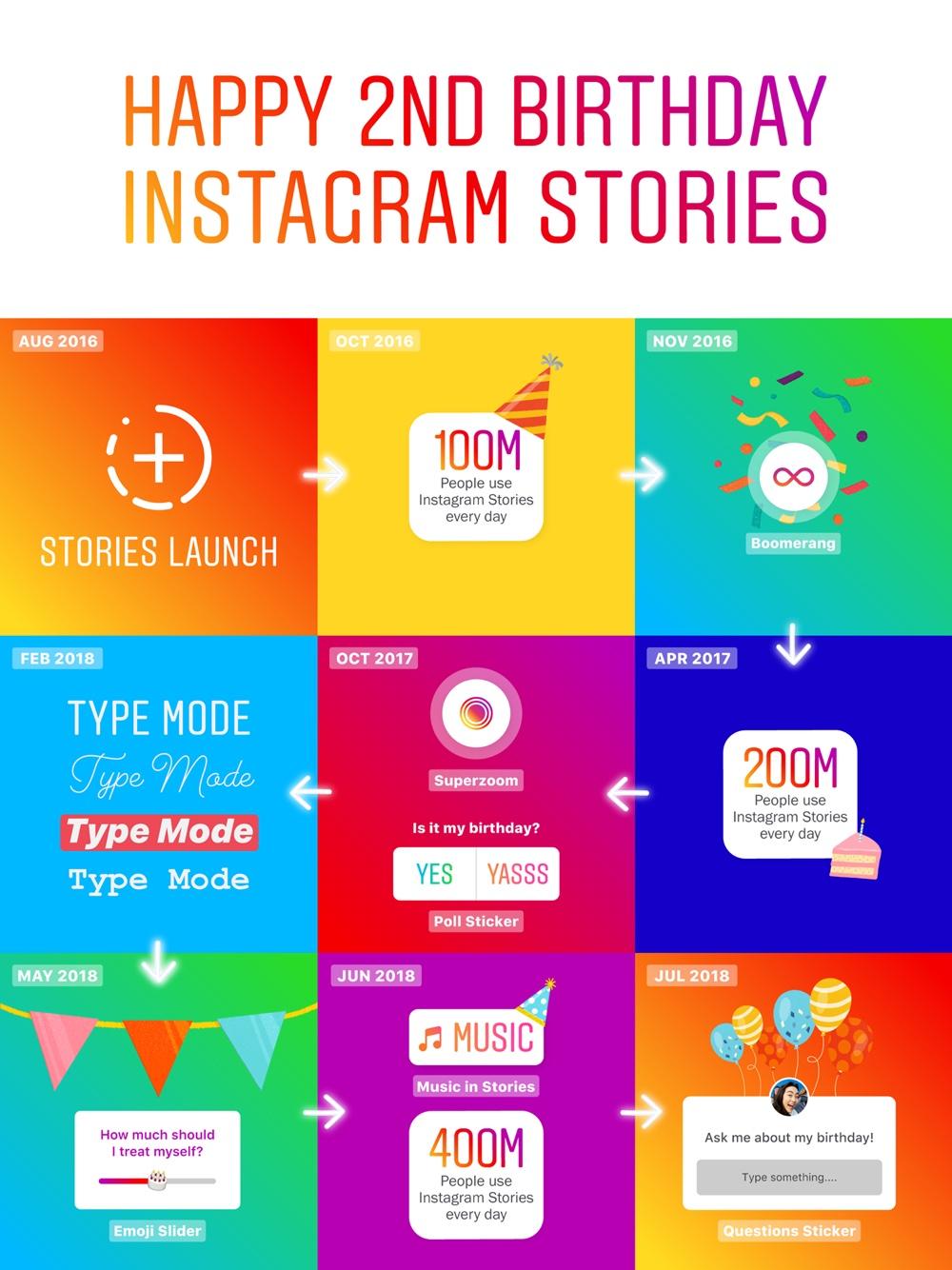 2 lata Instagram Stories (2016-2018) – infografika