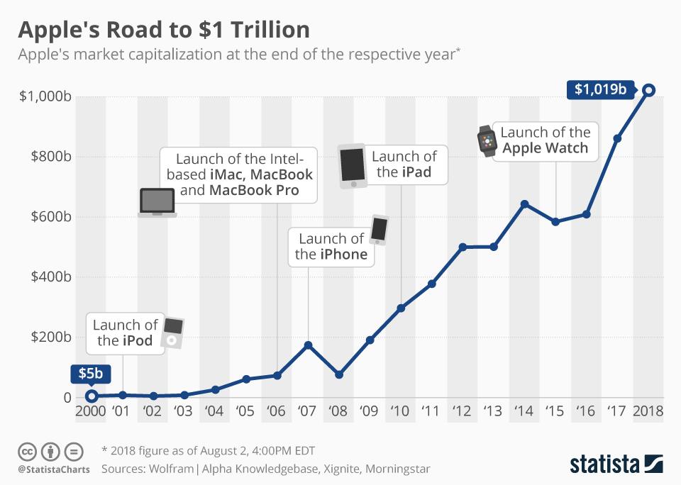 Kapitalizacja rynkowa firmy Apple (2000-2018)