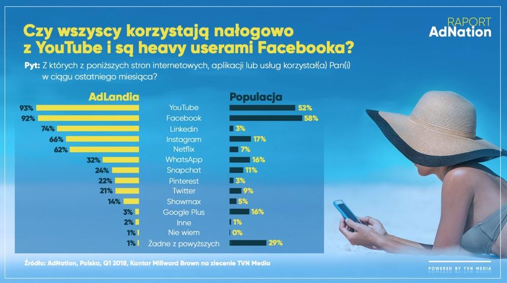 Czy wszyscy nałogowo korzystają z YouTube'a i są heavy userami Facebooka?