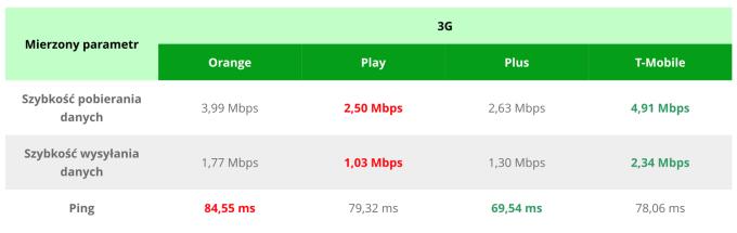 Ranking prędkości internetu mobilnego 3G w Polsce (lipiec 2018)