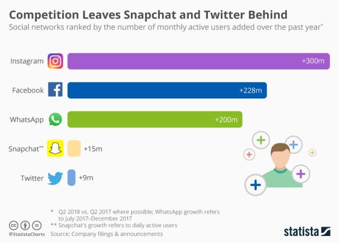 Przyrost użytkowników komunikatorów mobilnych (w ciągu roku (2017-2018)