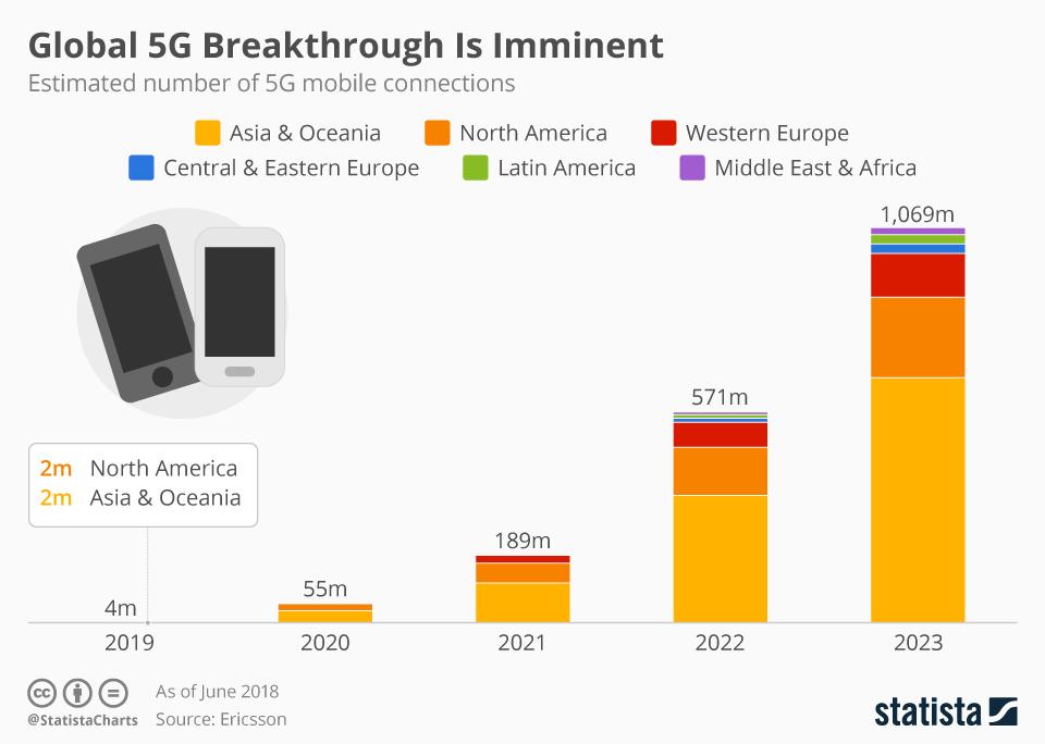 Liczba korzystających z sieci 5G na świecie w latach 2019 - 2023 (szacunki wg Ericsson Mobility Report)