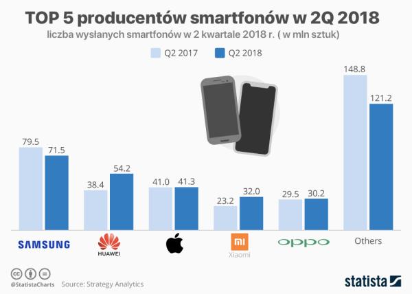 5 najlepszych producentów smartfonów w 2Q 2018