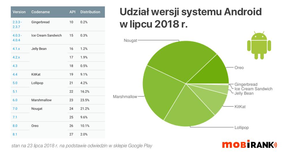 Udział wersji systemu Android (stan na 23 lipca 2018)