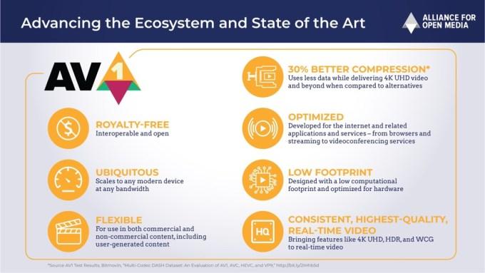 Cechy kodeka AV1