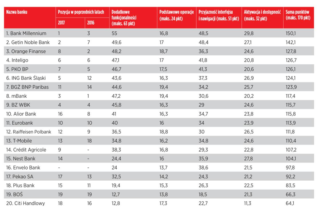 Tabela: Bankowość mobilna (Ranking Przyjazny Bank Newsweeka 2018) - szczegółowa punktacja