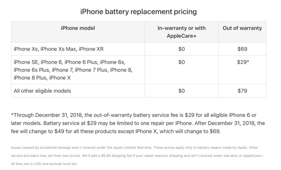 Cennik wymiany baterii w iPhone'ach, obowiązujący od 1 stycznia 2019 r.: