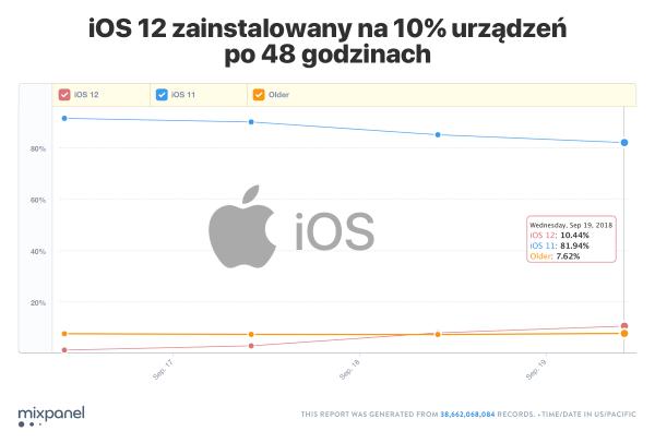 iOS 12 zainstalowano na 10% urządzeń w 48 godzin