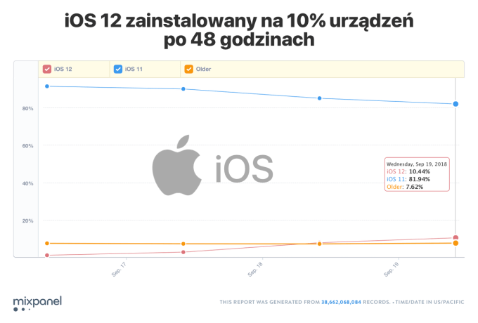 Udział wersji systemu iOS (19 września 2018) via Mixpanel