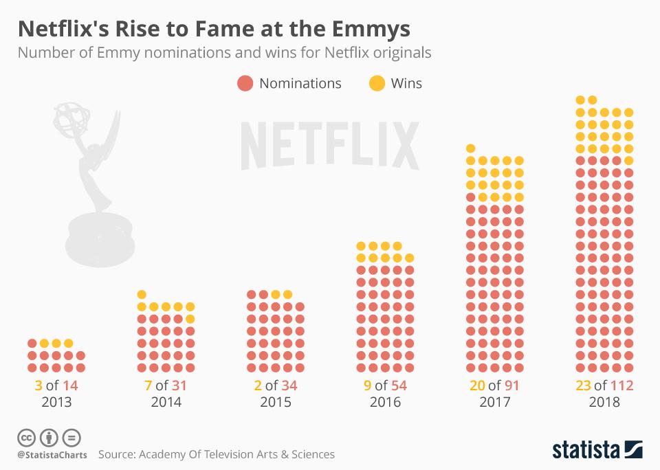 Liczba nominacji i nagród Netflixa w konkursie Emmy (2013-2018)
