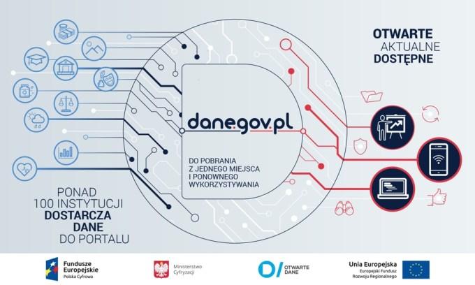 Nowa odsłona portalu Otwarte Dane (dane.gov.pl)