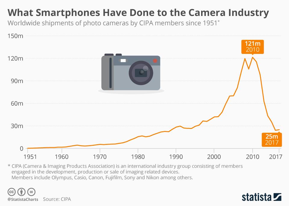 Sprzedaż aparatów fotograficznych w latach 1951-2017