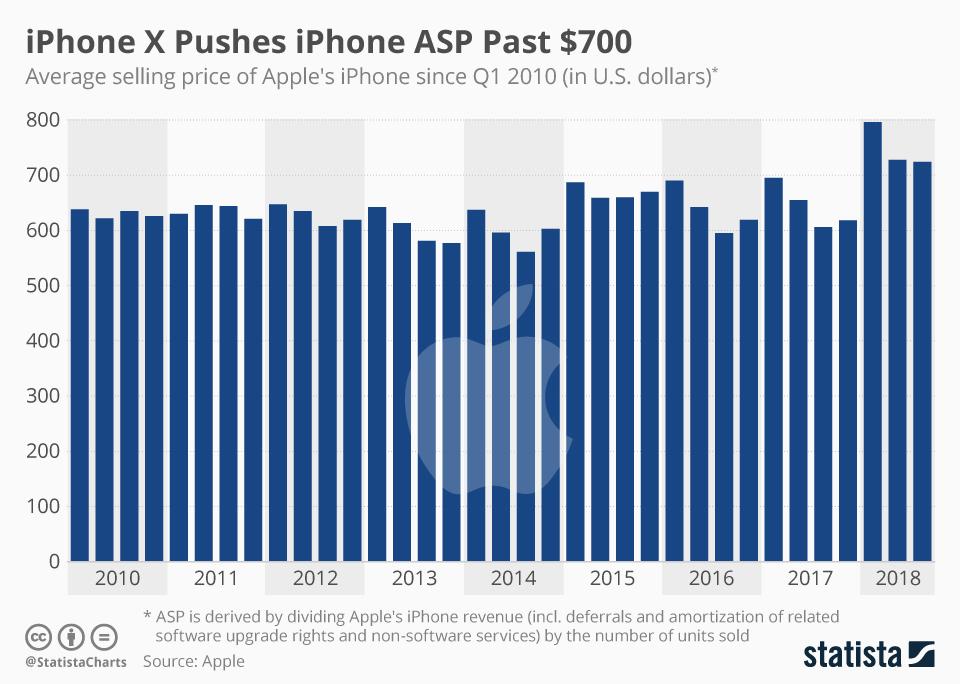 Średnia cena iPhone'a (ASP) od 1Q 2010 do 3Q 2018