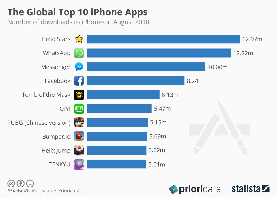 TOP 10 aplikacji i gier na iPhone'a (iOS) w sierpniu 2018 r.