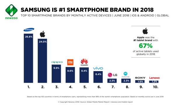 TOP 10 najpopularniejszych marek smartfonów w 2018 roku