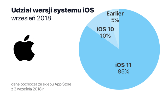 Udział wersji systemu iOS we wrześniu 2018 r.