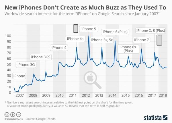 Nowe iPhone'y nie wzbudzają już tyle emocji co kiedyś