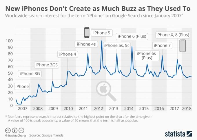 """Zainteresowanie frazą """"iPhone"""" w wyszukiwarce Google w latach 2007-2018 (Google Trends)"""