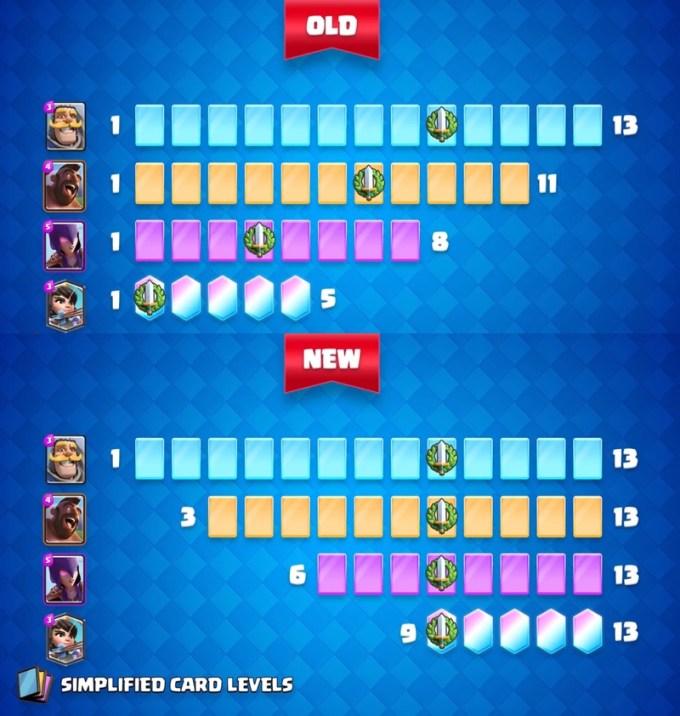 Zmiana numeracji poziomów kart (Levels)