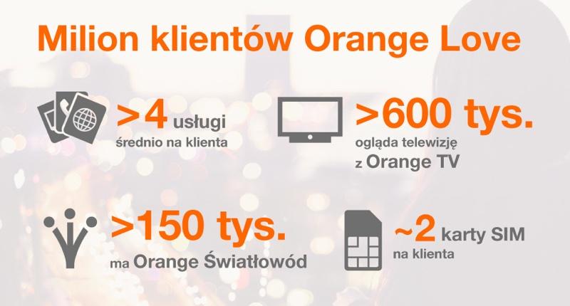 1 mln klientów Orange Love (3Q 2018 r.) statystyki
