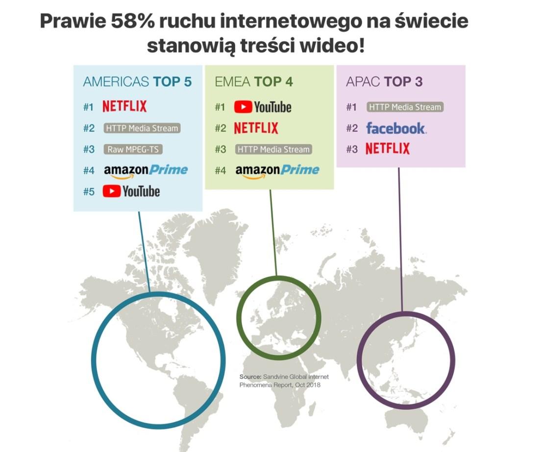 58% ruchu internetowego stanowią treści wideo (październik 2018)