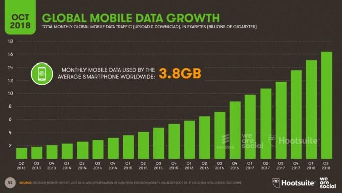 Wzrost ruchu mobilnego od 2013 roku do 4Q 2018 r.