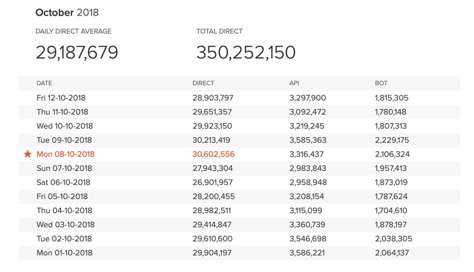 30 mln zapytań w DuckDuckGo (8 października 2018 r.)